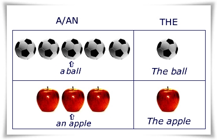 25 Soal The Definite Article dan Indefinite Article