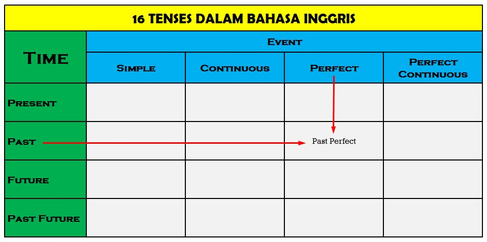 Past Perfect Tense