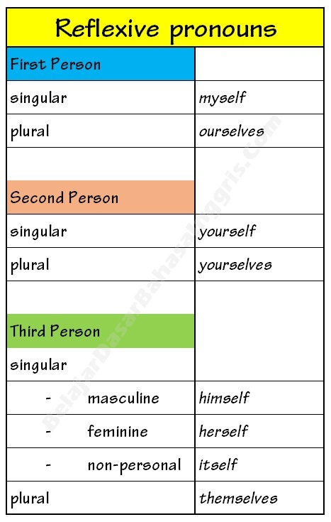 reflexive-pronouns