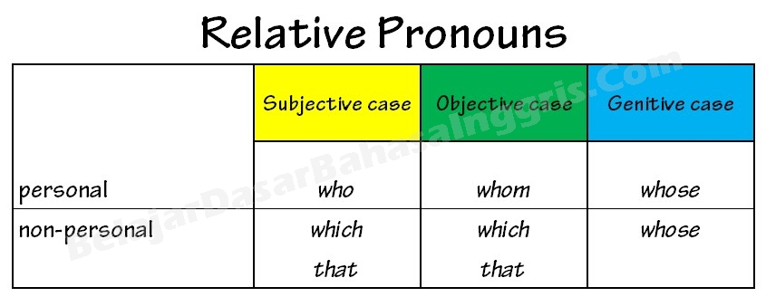 relative-pronouns